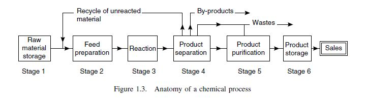 The Anatomy Of A Chemical Manufacturing Process Chemical Engineering Projects