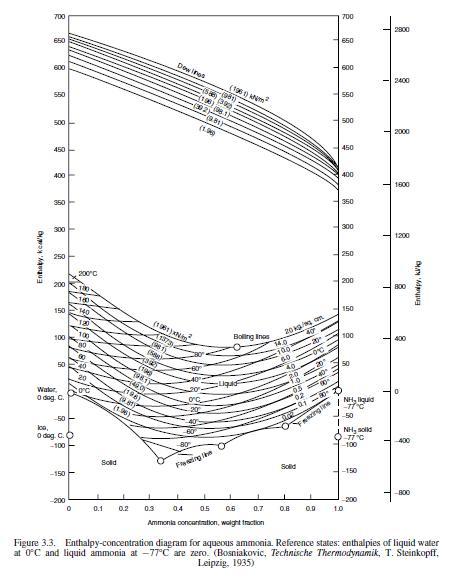 exothermic diagram