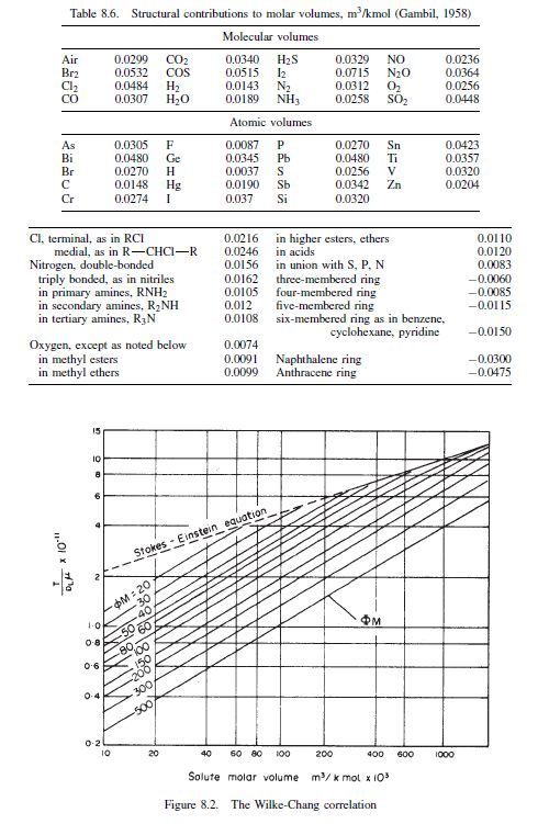 Design Information and Data | Chemical Engineering Projects | Page 2